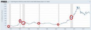 Wird Gold in der nächsten Rezession abverkauft?