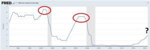 Zinsanstieg vor Rezession