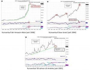 Richtig investieren - lohnen sich noch teure Aktien und Anleihen?